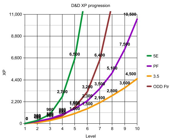 10-level graph
